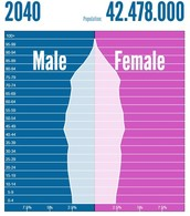 Canada's Population in 2040