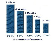 Age of Claim vs Chance of Recovery