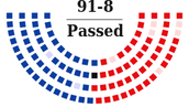 Voting in the Senate (Step 3)