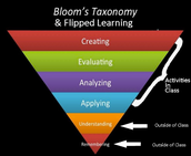 Final Thoughts on Flipped Classrooms