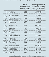 Teachers yearly pay in different places across the world.