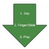 Say, Finger, Play