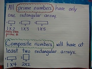 prime and composite numbers smore newsletters for education