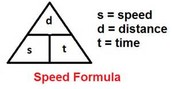 Speed/ Distance/Time