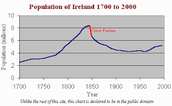 The population of Ireland after the exchange
