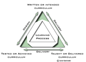 Curriculum has three main dimensions: written, taught and tested.
