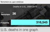 Most injuries and deaths occur during a gun involved