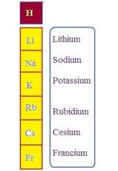 Elements in Group