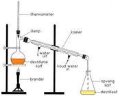 Het destilatieproces