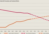 The reduction of HIV and AIDS from 2001 predicted to 2020