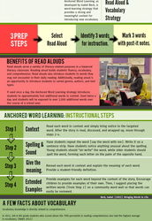 Anchored Word Learning: Read Aloud & Vocabulary Strategy