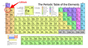 Where it is at on the Periodic Table!