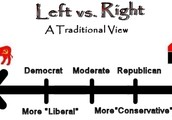 How does the Political Spectrum Work?