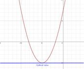 Optimal or Minimum/Maximum value