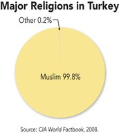 Religion in Turkey