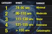 Hurricane Category Chart.