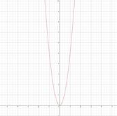 y=5x^2