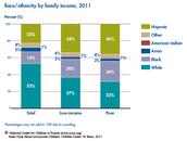 Race/Ethnicity: