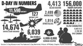 d-day numbers