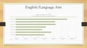 ELA CAASPP Scores, by grade level