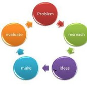 Technology Design  Process Cycle