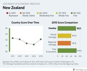 Countries score over time