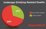 Underage Drinking deaths.