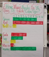 Apple Color and Type Graph!
