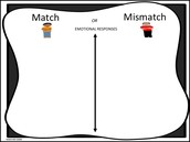 Emotional Response: Match or Mismatch Activity Chart