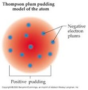 """plum pudding"" model for the atom"
