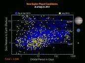 NASA shows where new earths were found