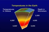 Temperatures in the earth