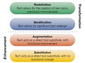 The SAMR Model of Technology Integration