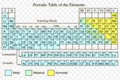 Photo of the periodic table