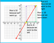 Slope - Copy the graph to the right into your spiral and write what is in bold into your spiral.