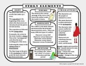 Story elemets of Ciderella