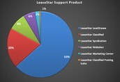 LeaseStar Support Product