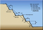 Slope Mining