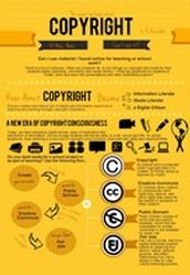 Copyright Flowchart