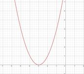 Example of Vertex form