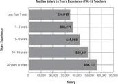 Salary and Benifits