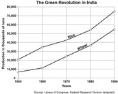 Statistics of the GReen Revelution in India