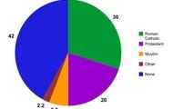 Netherlands religion chart