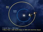 YEARS ON MARS?
