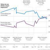 Americans do not want Gun Control