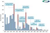Statistics of Oil Spills 1970 - 2012