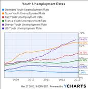 Soldi/Economia