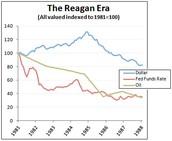 Economic Legacy