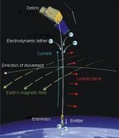 Cable electrodinàmic