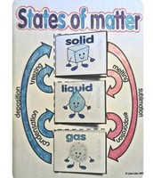 The Matter Cycle